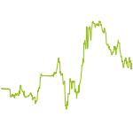 wikifolio-Chart: Test:Überverkaufte Situationen