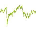wikifolio-Chart: UtoAMGreatBritain