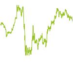 wikifolio-Chart: kurzfristig unterbewertet
