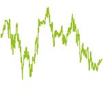 wikifolio-Chart: Fund. unterbew. Aktien u. Div.