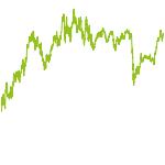 wikifolio-Chart: XYZchance