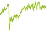 wikifolio-Chart: Trend-Search