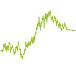 wikifolio-Chart: RELATIVER PERFORMANCE STAR