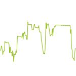 wikifolio-Chart: Markttechnik / Momentum Ansatz