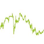 wikifolio-Chart: Inter. Small und Mid Caps