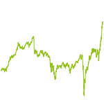 wikifolio-Chart: Die glorreichen Sieben