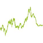 wikifolio-Chart: Nordlichter