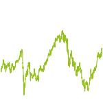 wikifolio-Chart: Wachstumswerte-Strategie