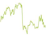 wikifolio-Chart: ASPM IQ-TRADING US-MARKT
