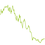 wikifolio-Chart: Faktorfuchs