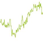 wikifolio-Chart: LAMBDA Trading