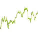 wikifolio-Chart: Valuedividende