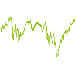 wikifolio-Chart: mochilero1