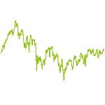 wikifolio-Chart: boersianer info – Große Value