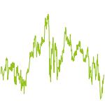 wikifolio-Chart: Thaleskreis World/EM/Europe