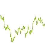 wikifolio-Chart: 30 Magic Formula Investing