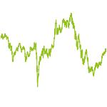 wikifolio-Chart: Werterhalt durch Weltinvestition