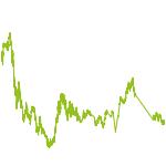 wikifolio-Chart: Hard'n'Heavy - Krisensichere Investments
