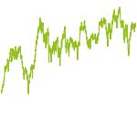wikifolio-Chart: JF Top Ideen