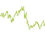 wikifolio-Chart: US,DE,CH Trend Leaders long
