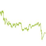 wikifolio-Chart: Global Investing