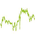 wikifolio-Chart: Global Macro Multi Asset