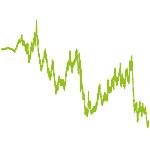 wikifolio-Chart: PIPWERK GLOBAL
