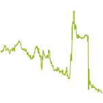 wikifolio-Chart: HSchoB
