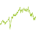 wikifolio-Chart: Highflyer Picking