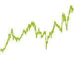 wikifolio-Chart: Div stark,intakte Story D Akt