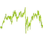 wikifolio-Chart: Marcel's Premium-Depot