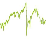 wikifolio-Chart: Immobilien-Werte