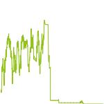 wikifolio-Chart: 1000%