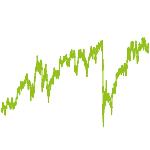 wikifolio-Chart: Dividenden Stark