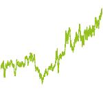 wikifolio-Chart: TrendIsFriend