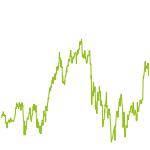 wikifolio-Chart: Ophelia