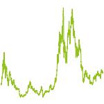 wikifolio-Chart: Bitcoin und Blockchain