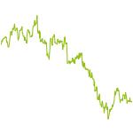wikifolio-Chart: Magic Formula