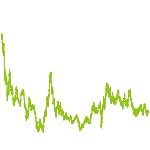 wikifolio-Chart: LIFL Strategie Gold + Silber