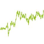 wikifolio-Chart: WFBulle