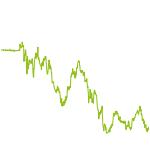 wikifolio-Chart: AuK Analysieren und Kaufen