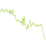 wikifolio-Chart: USA SHORT IIII
