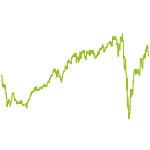 wikifolio-Chart: Momentum Germany