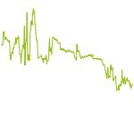 wikifolio-Chart: Elliott Wave Prognose-Trading