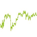 wikifolio-Chart: unbegründeter abverkauf