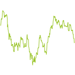 wikifolio-Chart: DAX Select Buy And Hold A Year