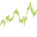 wikifolio-Chart: Active Chances
