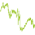wikifolio-Chart: rocket 1