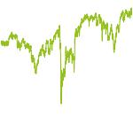 wikifolio-Chart: Hexagon