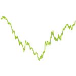 wikifolio-Chart: Turnaroundkandidaten - Rohstoffe